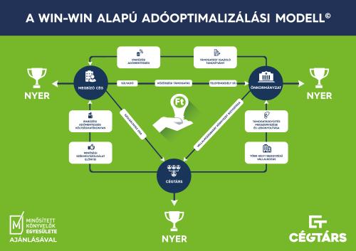 A Win-Win alapú adóoptimalizálási modell